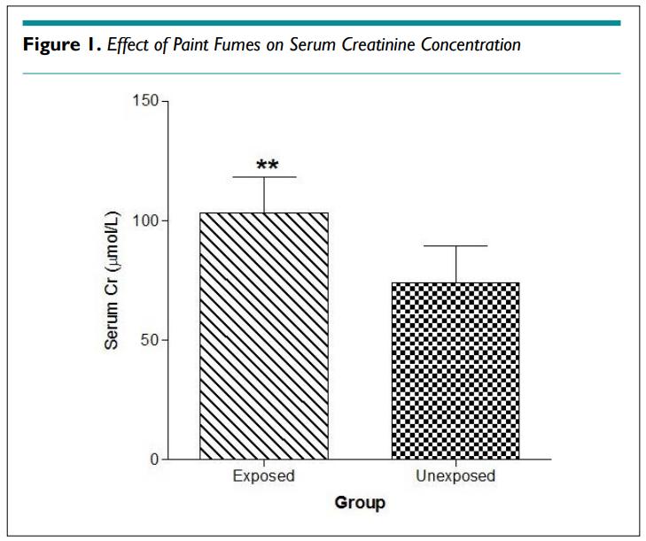 Changes in Estimated Glomerular Filtration Rate, Biochemical