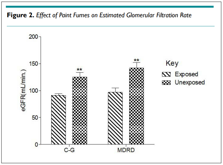 Changes in Estimated Glomerular Filtration Rate, Biochemical