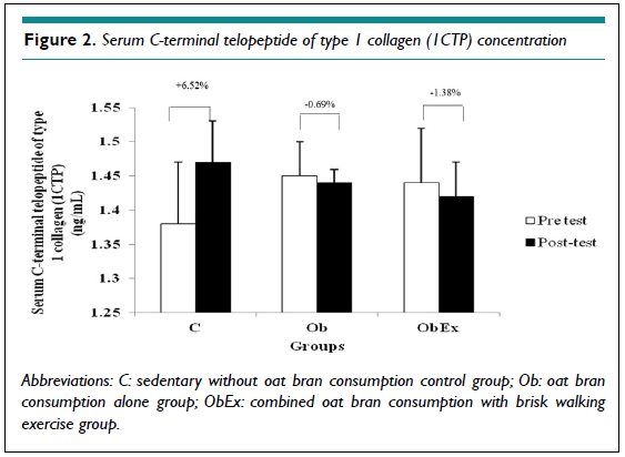 Changes in Blood Bone Metabolism Markers with Oat Bran Consumption